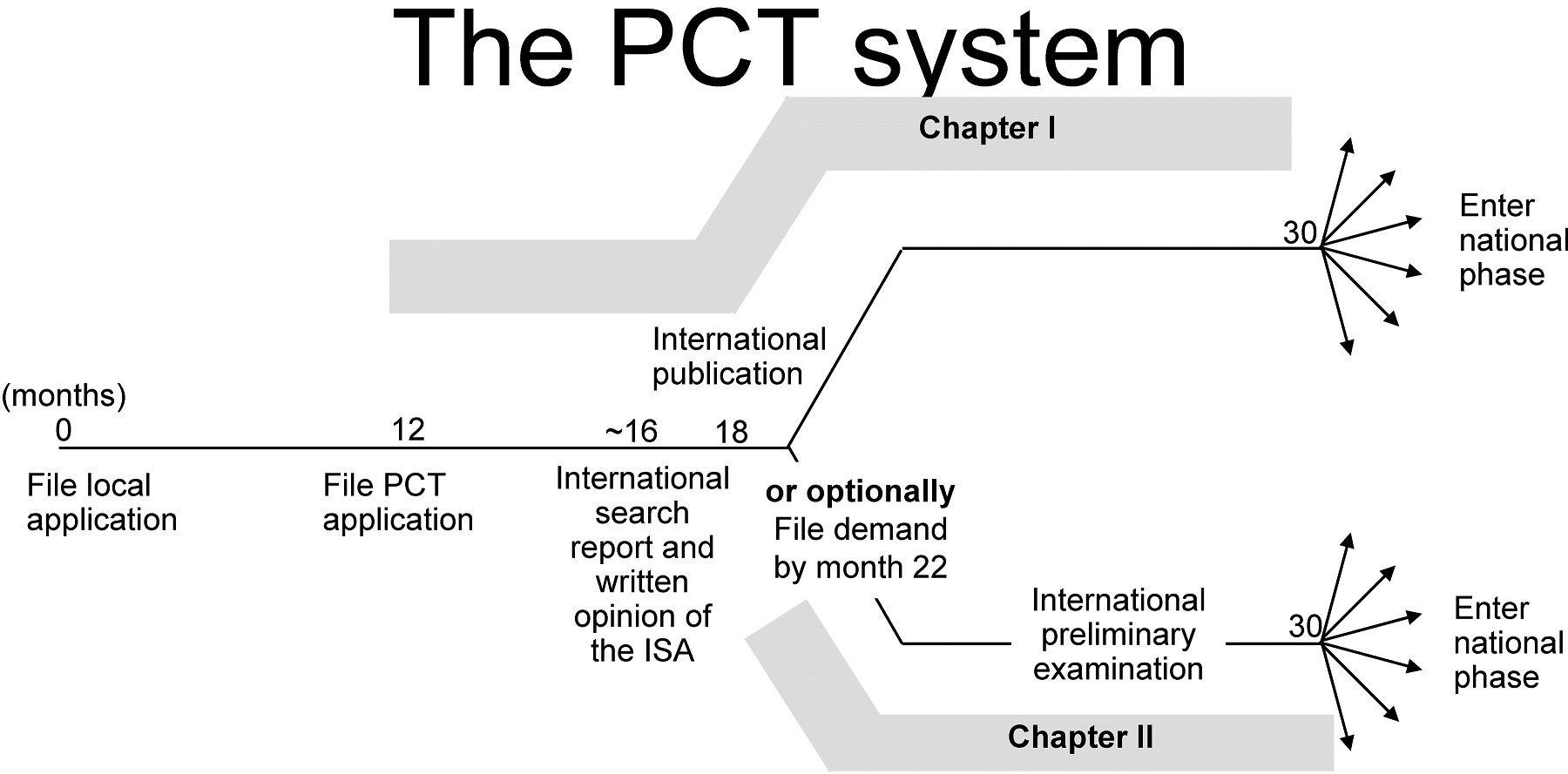 Patent Reform >> 200909 LM PCT timeline | The Limited Monopoly®